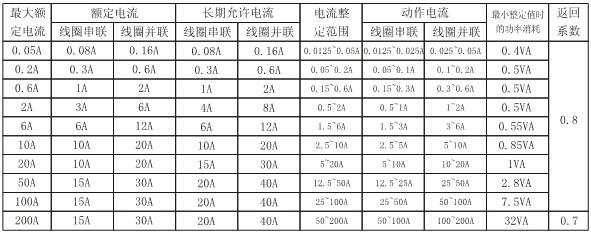DL-23C主要技术参数