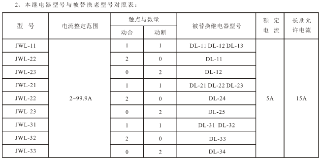 JWL-32必赢appbwin型号列表