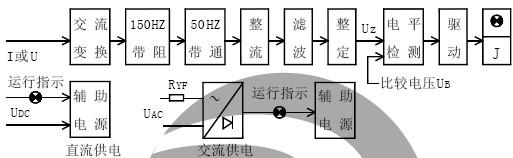 LGL-110工作原理及主要性能