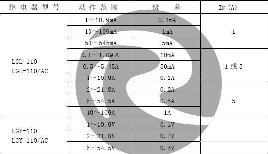 LGL-110动作值范围和级差