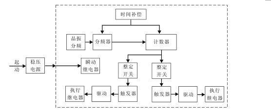 SSJ-32C工作原理