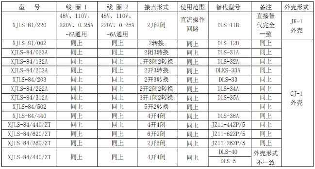 XJLS-84/502A技术参数