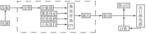 JS-11A/32工作原理