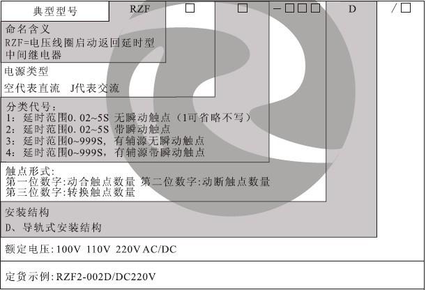 RZF-D型号分类及含义
