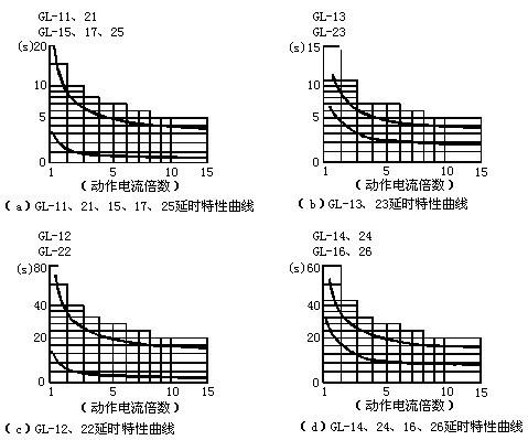 GL-15反时限过流必赢appbwin延时特性曲线图