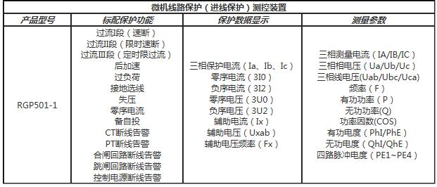线路保护装置功能配置表