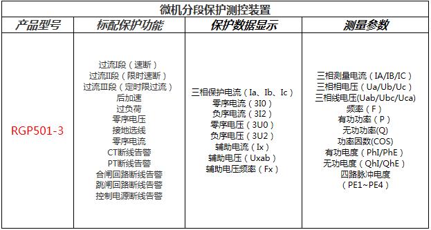 RGP501-3分段保护测控装置功能配置表