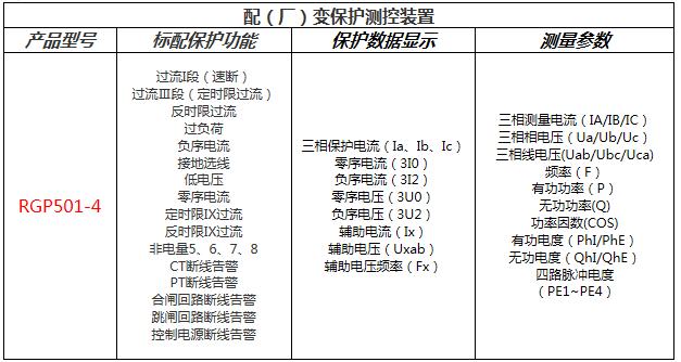 厂用变压器保护功能配置表