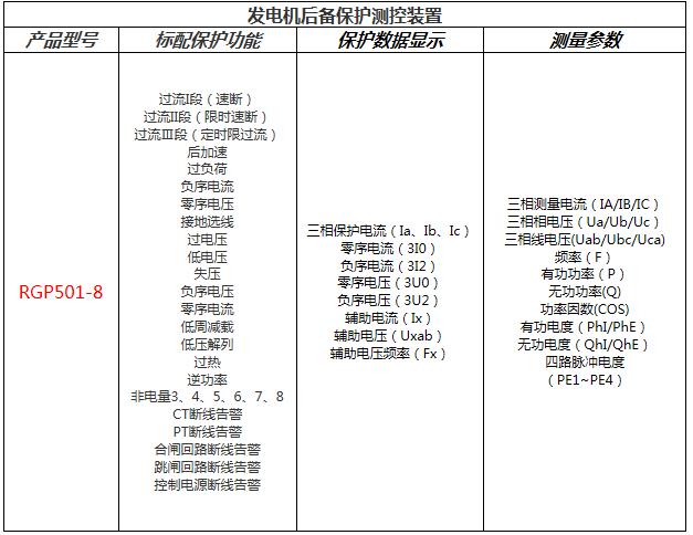 发电机后备保护测控装置功能配置表