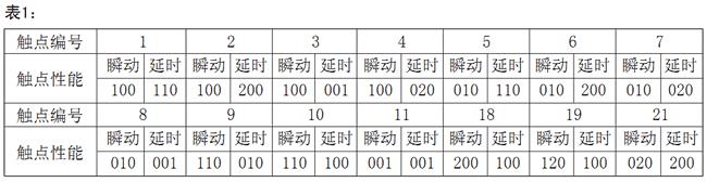 JZS-7/5421触点形式表