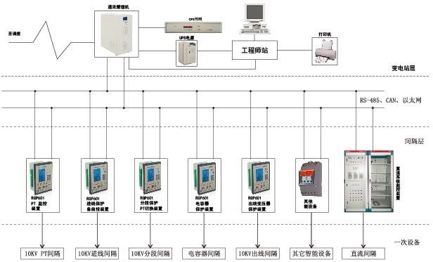 10KV综合自动化系统_微机后台